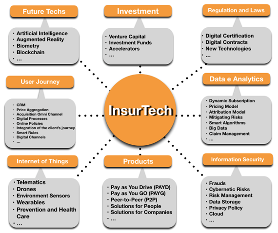 InsurTechNews | How does an insurtech ecosystem X-ray look like?