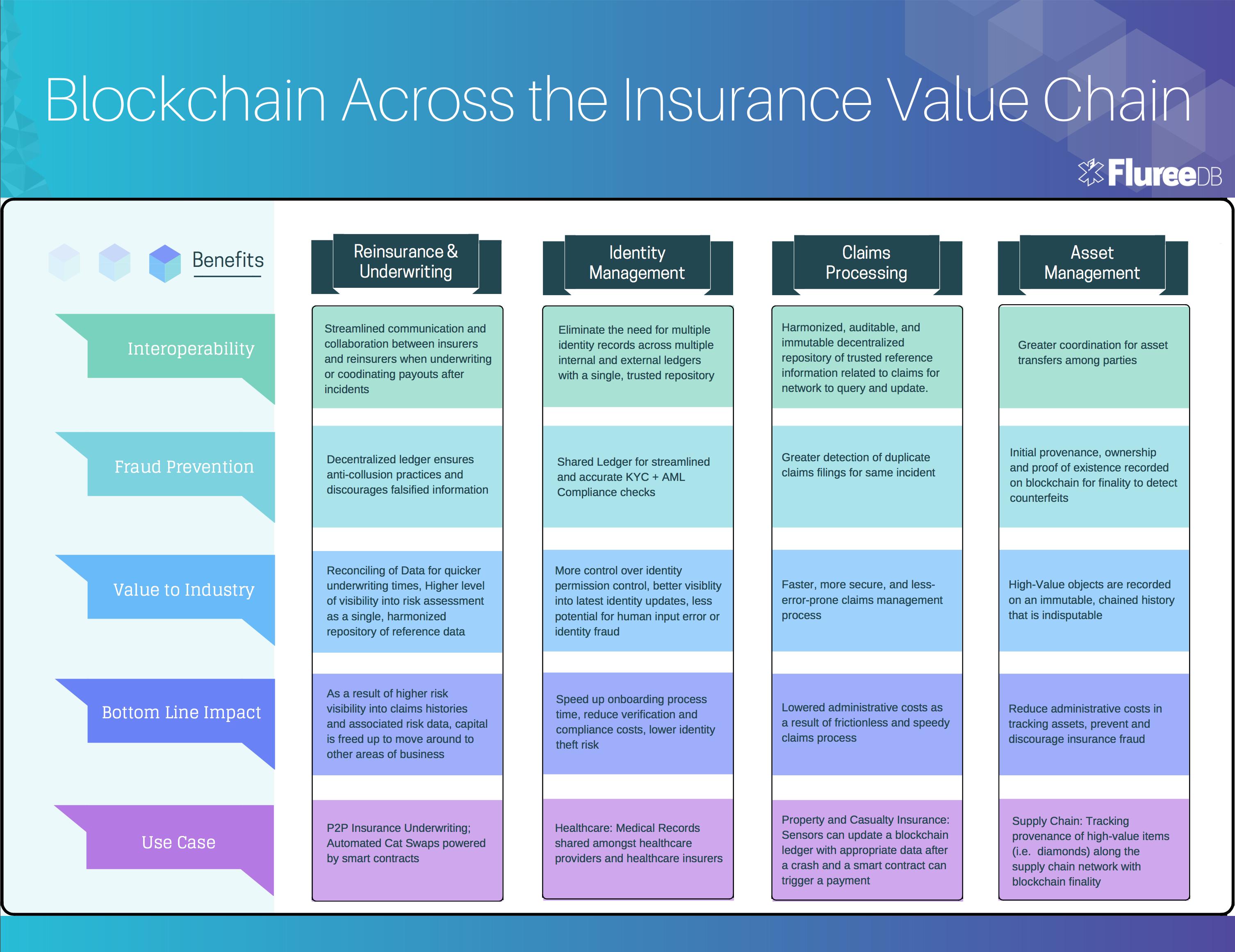 InsurTechNews   Insurance on the Blockchain